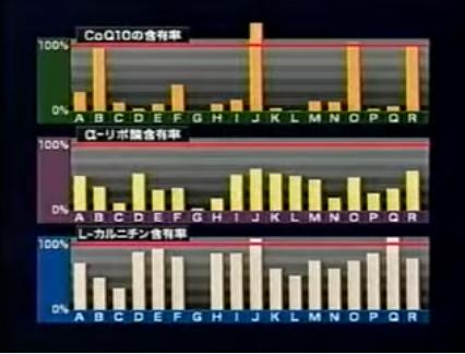 僕が日本のサプリメントを懸念する理由と『健康補助食品』のカラクリ5