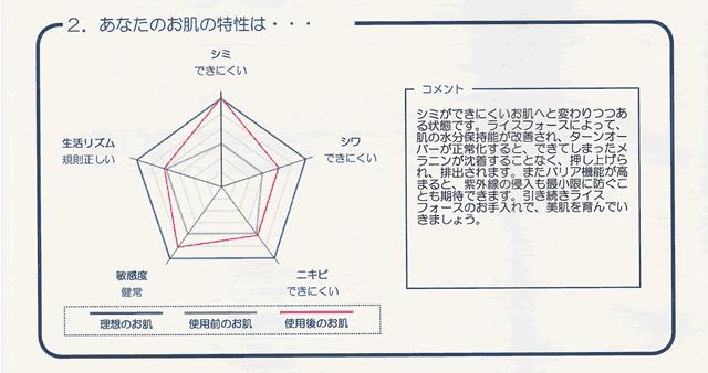 【体験30日目】ライスフォース「お肌分析」キメは復活するの?効果-02
